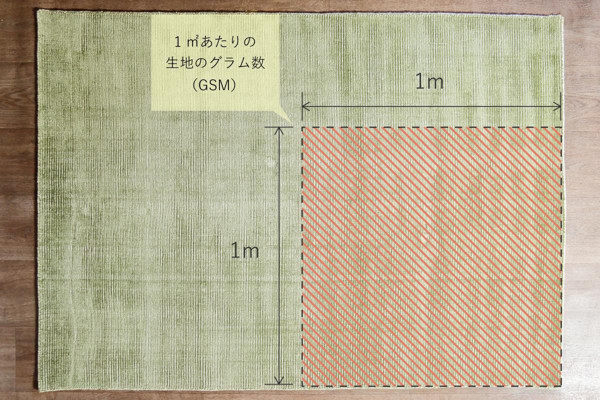 gsmの表